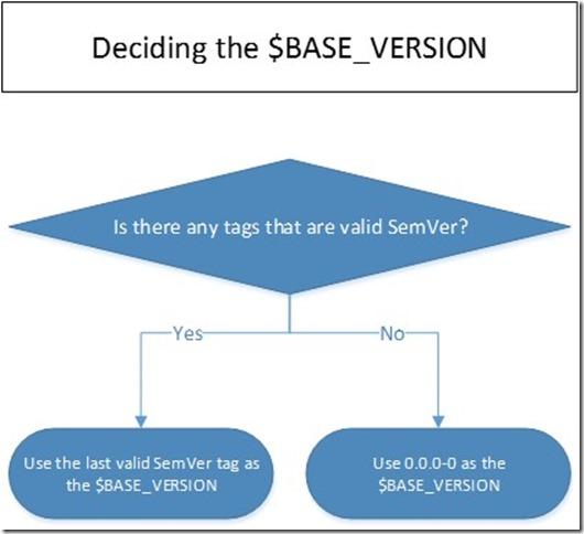 base-version
