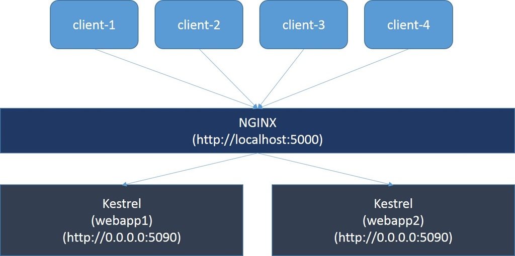 nginx Blog Posts   Tugberk Ugurlu's Blog