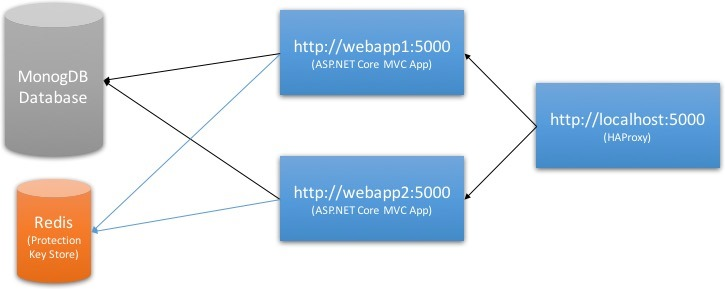 ASP NET Core Authentication in a Load Balanced Environment
