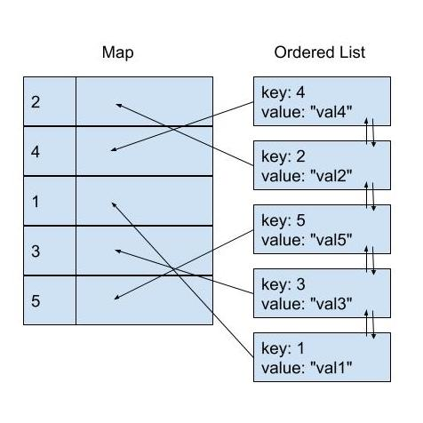 doubly linked list and map storage