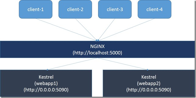 NGINX Reverse Proxy and Load Balancing for ASP NET 5 Applications