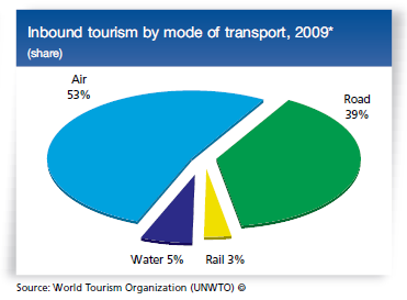 inbound-tourism-by-mode-of-transport
