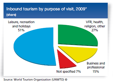 leisure-tourism-main-purposes-of-tourism-activities