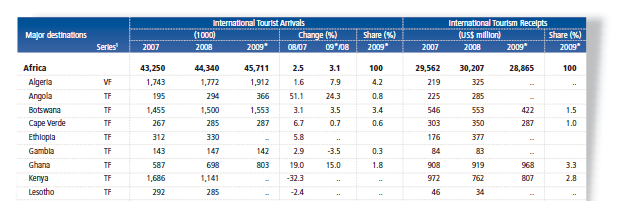 tourism/unwto-tourism-highlights-2010-report
